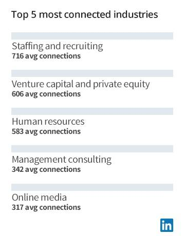 Linkedin Top Industries India Head Akshay Kothari