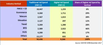 Share: Traditional vs Digital Advertising Spends by Verticals