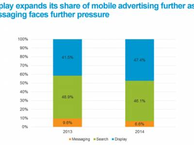 In-app & native formats way forward for mobile advertising